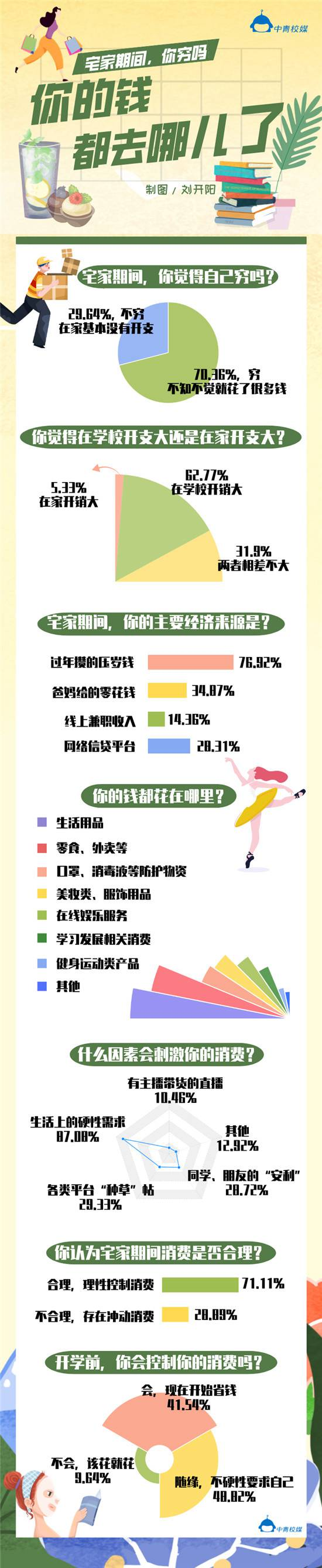 <strong>宅家期间,大学生的钱花哪儿了?</strong>