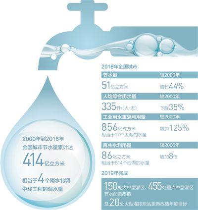 生活用水减少浪费,机场雨水循环利用 节水有妙招 城市更美好