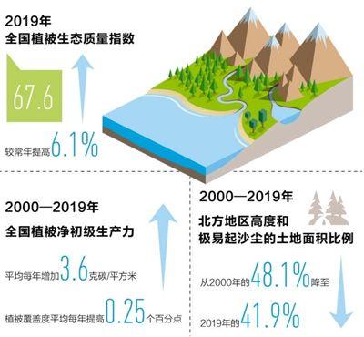 <strong>2019年全国生态气象公报发布 大部地区水热条件正常偏好</strong>